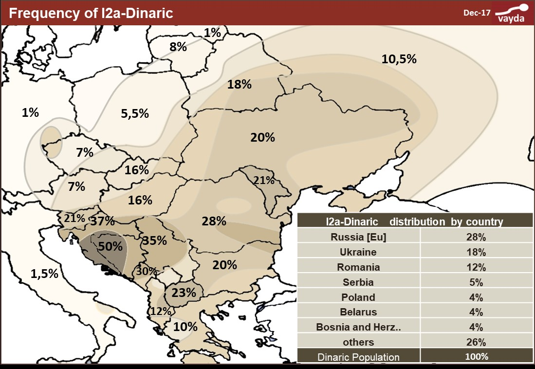 Frequency of I2a-Dinaric