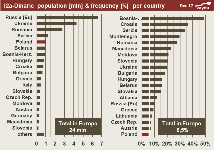 I2a-Dynaric population and frequency per country